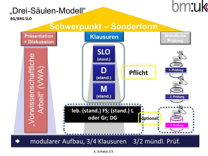 Slika 1: Zrelostni izpit - Model treh stebrov na Slovenski gimnaziji - nemško