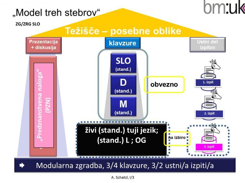 Slika 2: Zrelostni izpit - Model treh stebrov na Slovenski gimnaziji